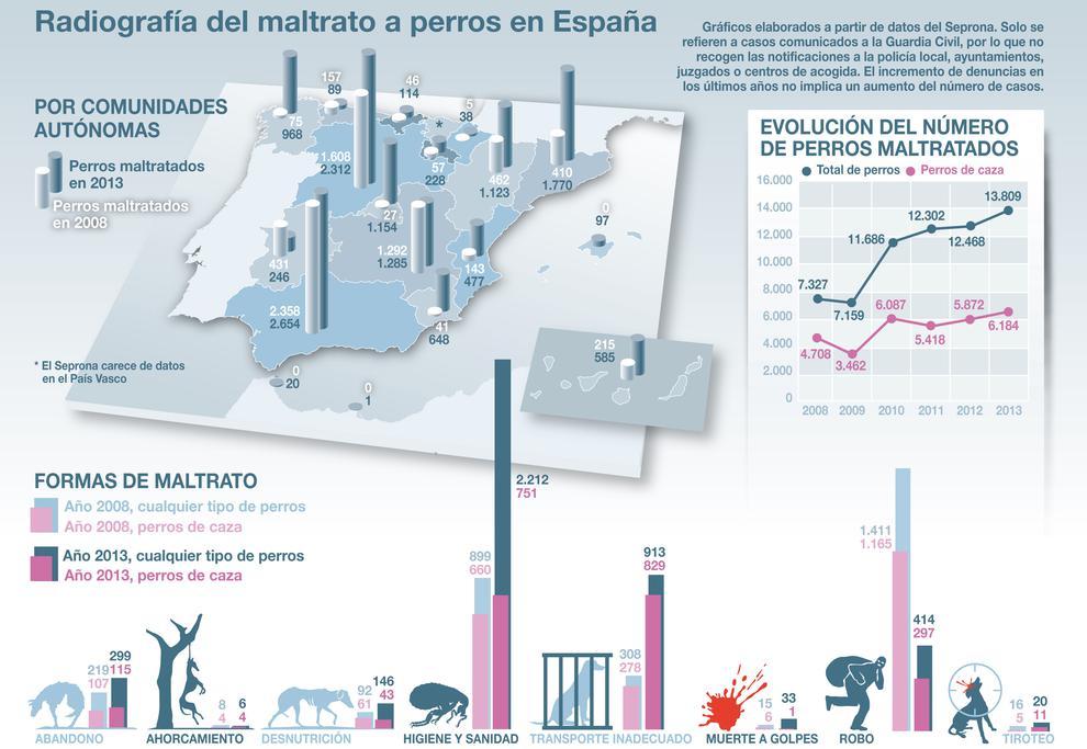 Los-datos-del-maltrato-a-perros-en-graficos_image990_